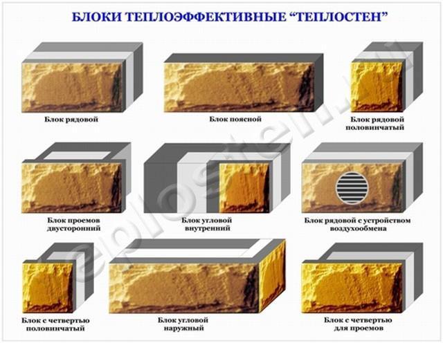 Номенклатура блоков